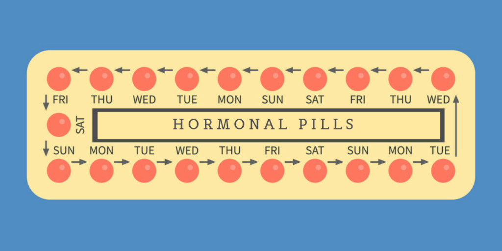 Oral Contraceptive : All About Plan A