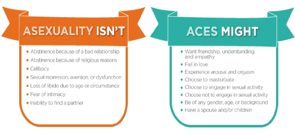 asexuality, asexual men, aces